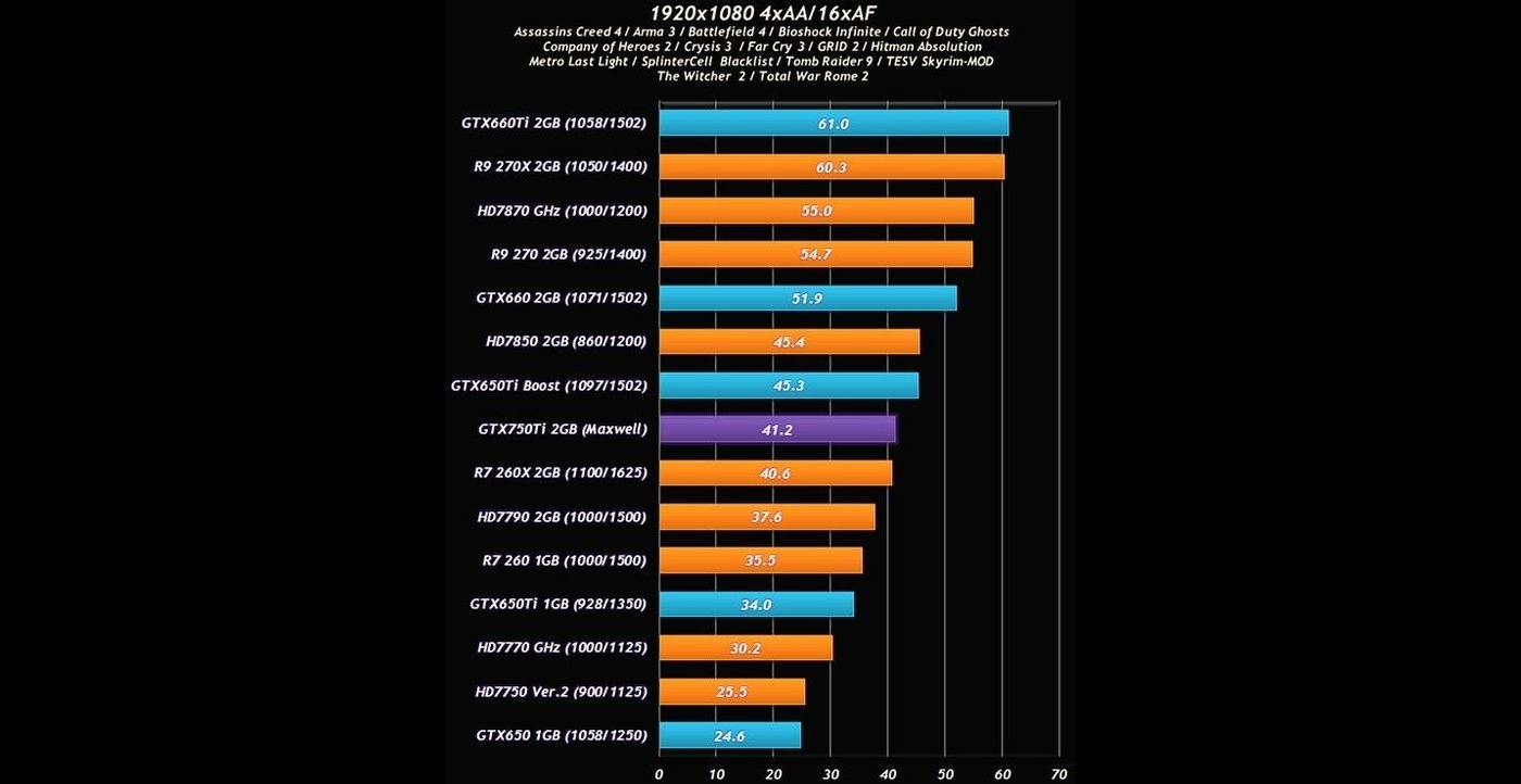 NVIDIA GeForce GTX 750 Ti Maxwell Benchmarked, Faster than Radeon R7