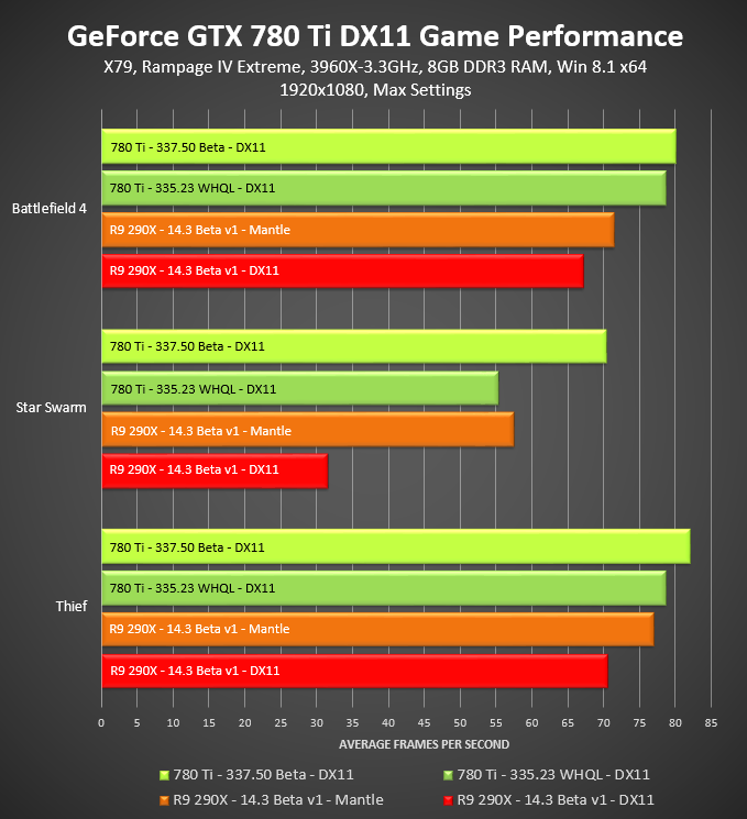 NVIDIA: Our Driver Makes DirectX 11 Run Better than AMD Mantle