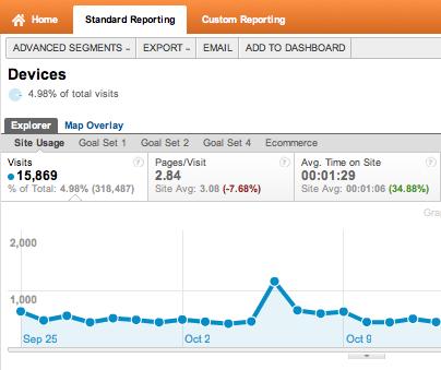Google Analytics Report Pdf