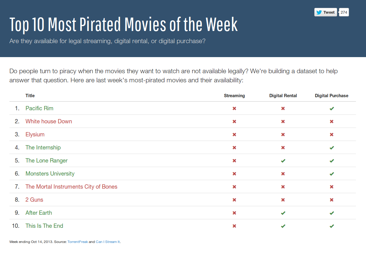 torrentfreak top 10 most pirated movies of the week