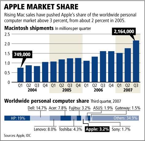 windows 8 vs mac sales