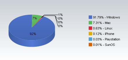Mac vs pc market share
