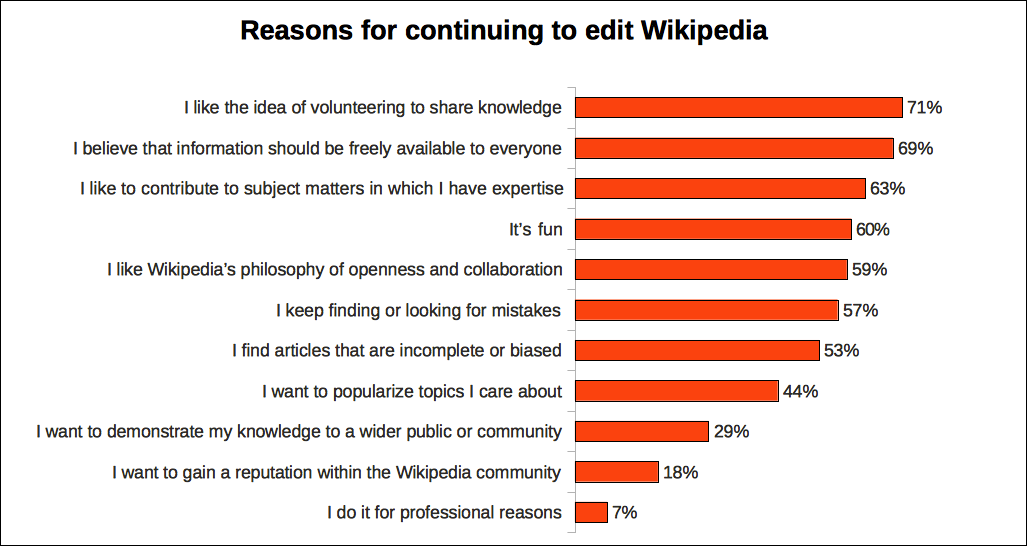 Passion is what drives wikipedia editors reasons why users edit wikipedia stopboris Images