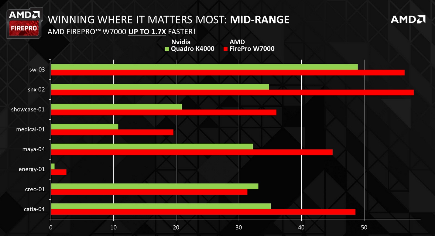 Professional Sapphire AMD FirePro Cards Beat NVIDIA Quadro