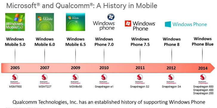 Qualcomm Promises Next-Gen Mobile Gaming on Windows Phone Handsets