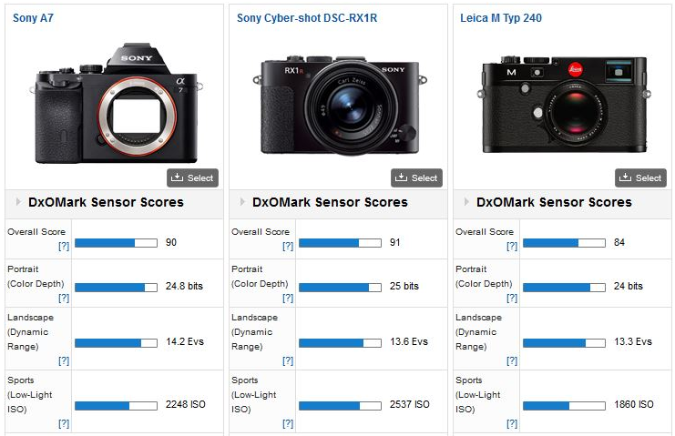 Sony A7, Full Frame DSLR Performance in Mirrorless Body