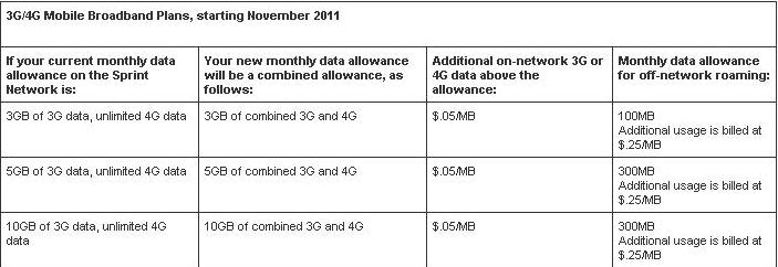 "Sprint Bars ""Unlimited Data"" for Mobile Broadband and Hotspot Add-On"
