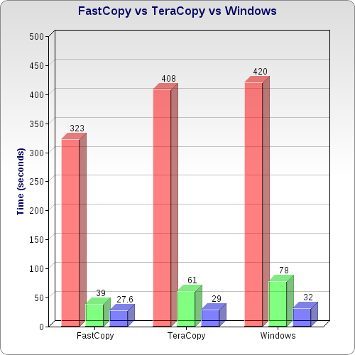 Windows Ranks Third in File Transfer Tests