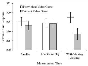 "violent video game exposure effects on He played video games that glorify violence like ""grand theft auto"" and   exposure to violent video games and harmful effects on children do."