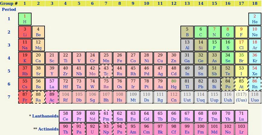 The periodic table now features copernicium element 112 has been officially named copernicium and features the abbreviation urtaz Gallery