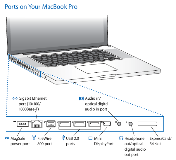 the ports on your 17 inch pro what they are and what they do rh news softpedia com macbook pro schematic diagram macbook pro diagram ports