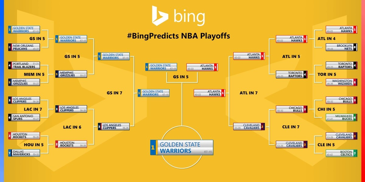 They Did It Again Microsofts Bing Correctly Predicts 2015 Nba Winners
