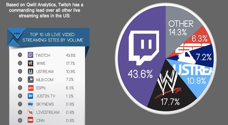 Twitch Is The Most Popular Live Streaming Service In The Entire World Report