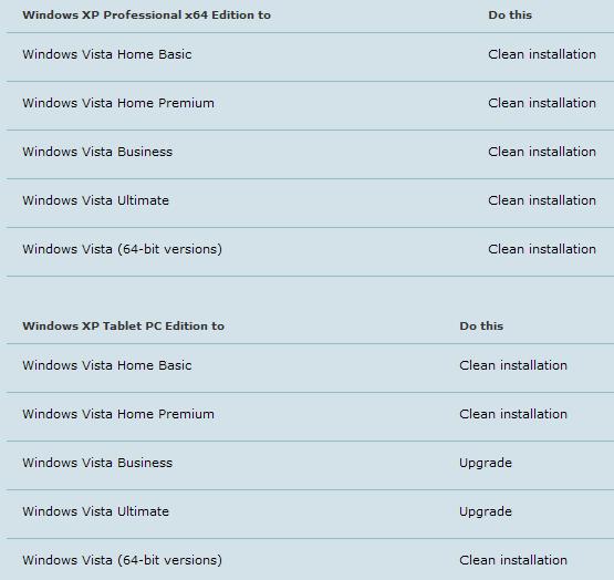 Amazon. Co. Uk: upgrade path to windows 7.