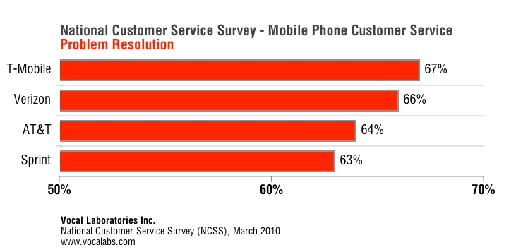 resolution rates for phone based customer services among us carriers