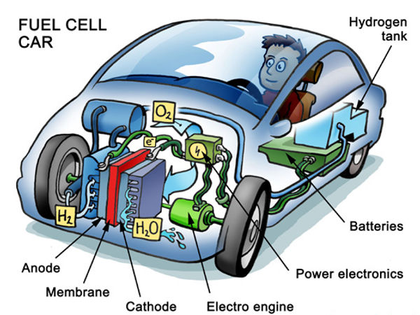 weird ceramic to benefit hydrogen fuel cell production rh news softpedia com Fuel Cell Diagram Simple Fuel Cell Car Diagram