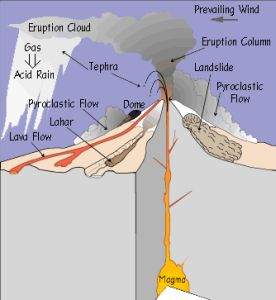 What is a volcano a volcano diagram an eruption diagram ccuart Images