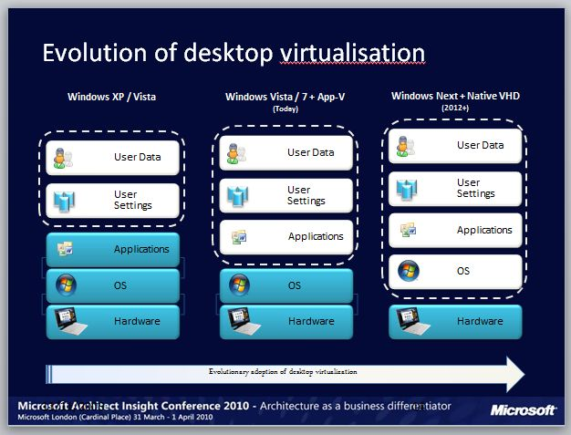 Windows 8 / vNext Leaked Info: 2012+ Release with App Store and