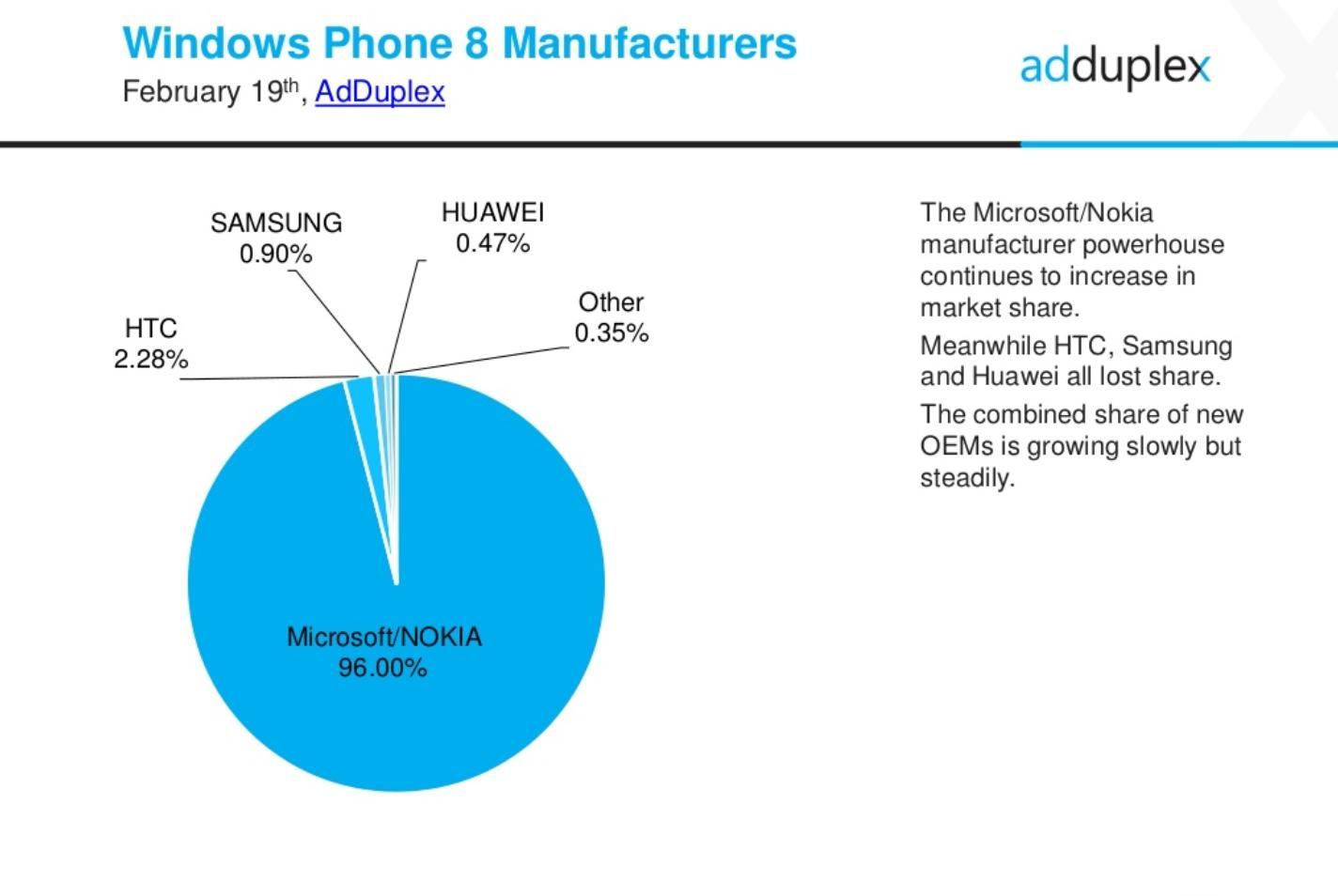Windows Phone 8 1 Usage Skyrockets in New Stats As Windows