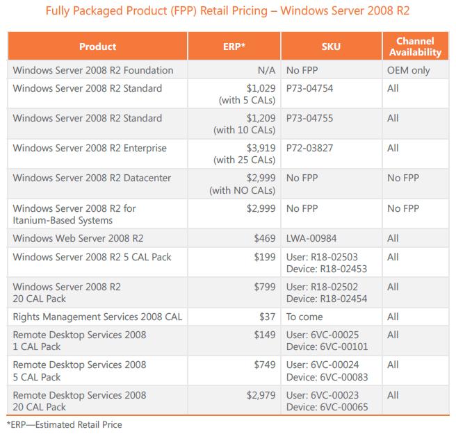 En la pantalla Select Role Services, seleccionaremos el elemento Remote  Desktop Licensing. Click Next