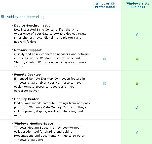 Windows XP Professional - Windows Vista Business Feature