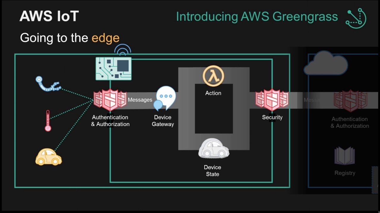 Amazon's Greengrass IoT Platform Is Now Available as a Snap for