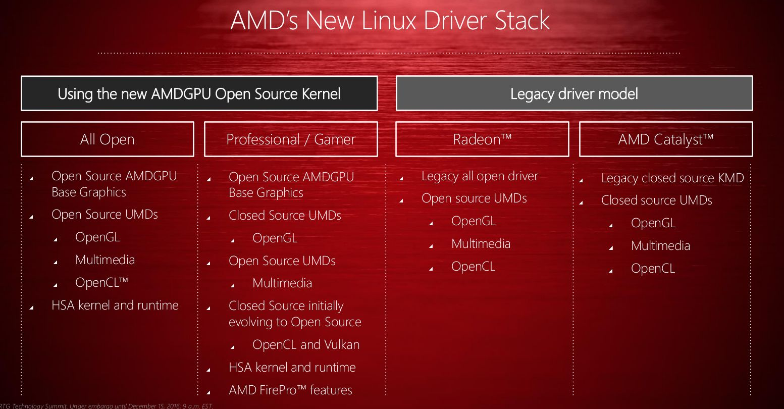 AMD Going Open Source with AMDGPU Linux Driver and GPUOpen Tools