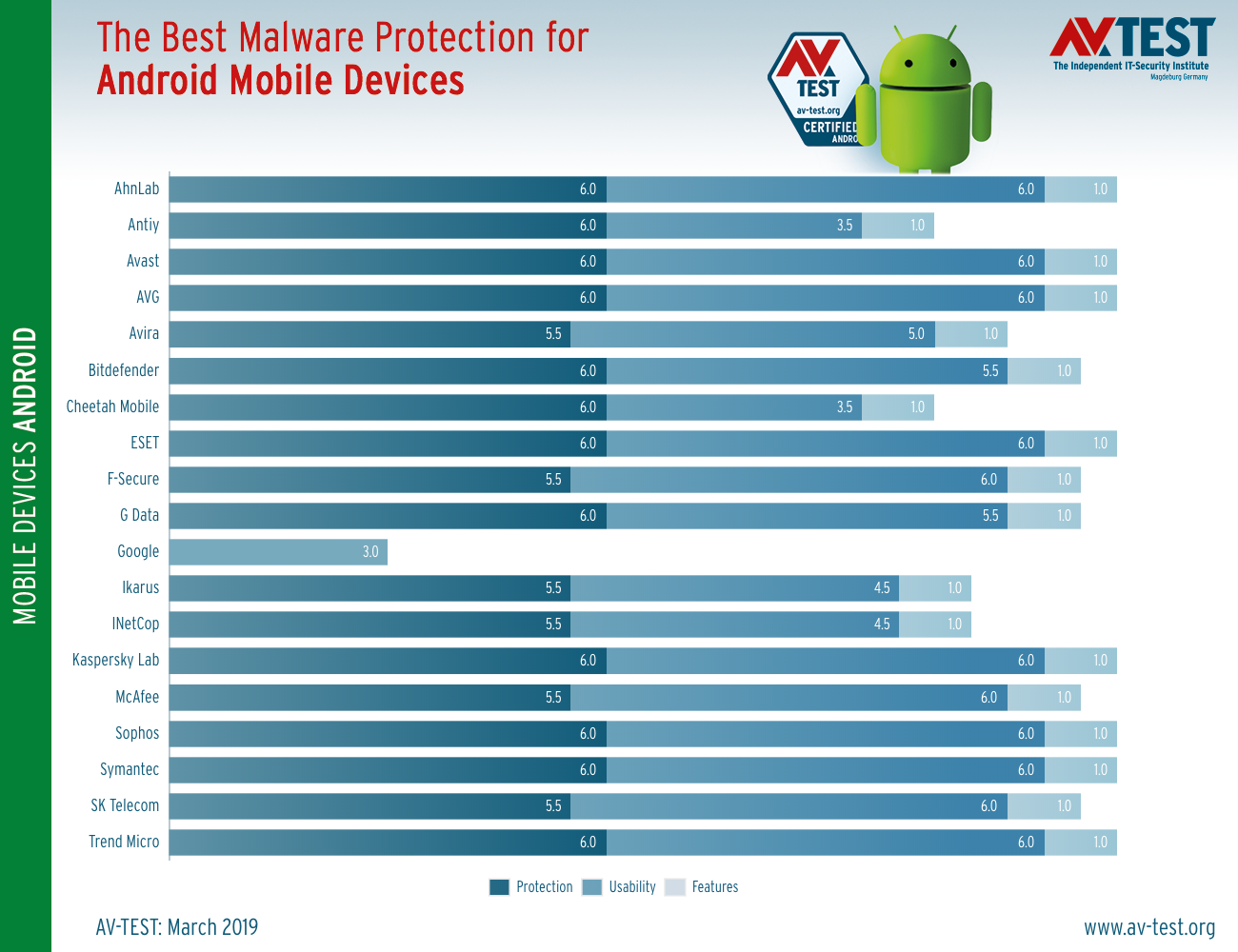 Android Antivirus Tests Show You Shouldn T Rely On Google