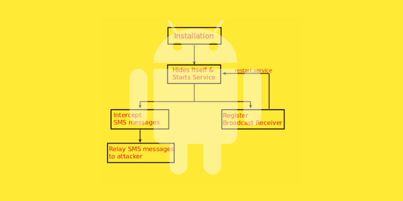 Android SMS Stealer Hides as Mobile Payments Security App