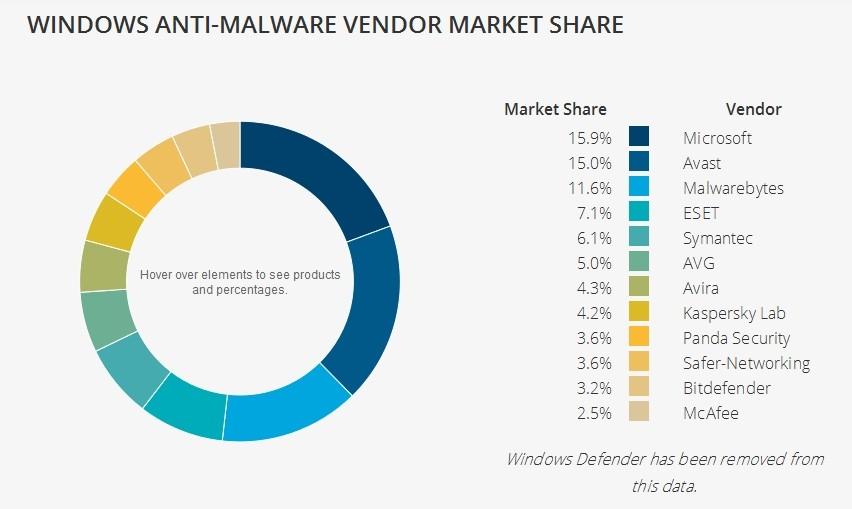 avast antivirus vendor
