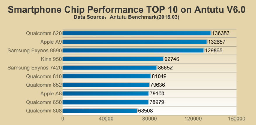 AnTuTu Releases Top 10 Smartphone Chipsets, Qualcomm ...