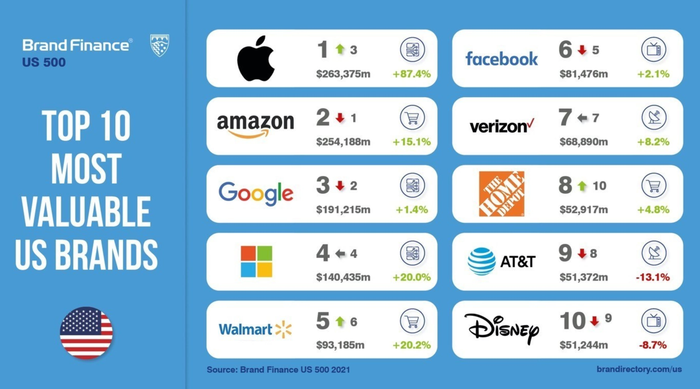 Apple named world's most valuable brand, beating Amazon and Google