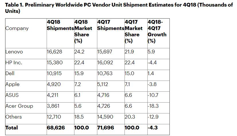 Lenovo leads PC shipments for 4Q18 and for the year overall