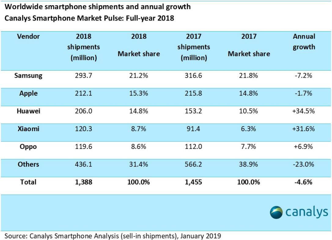 Smartphone sales in 2018