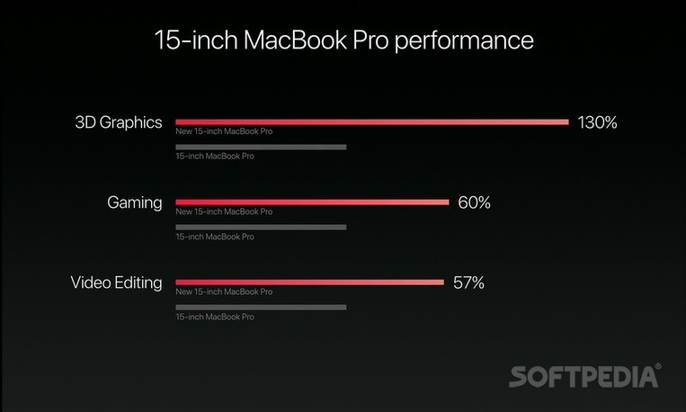 Apple Unveils New MacBook Pro Models with Touch Bar and Touch ID