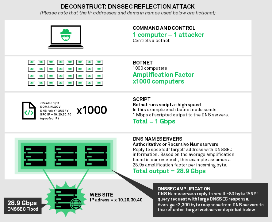 Around Four in Five DNSSEC Servers Can Be Hijacked for DDoS Attacks