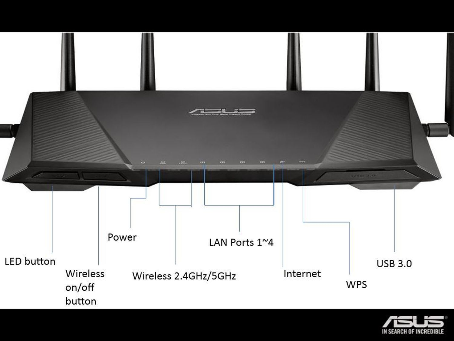 ASUS RT-AC3200 Router Mac