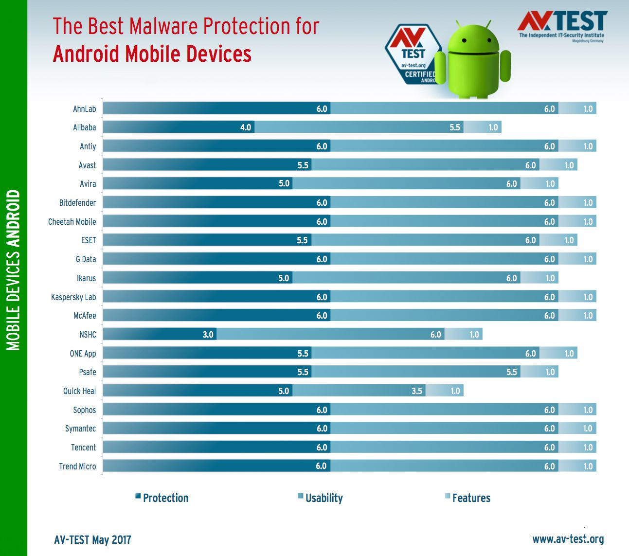May 2017 Android Antivirus Test