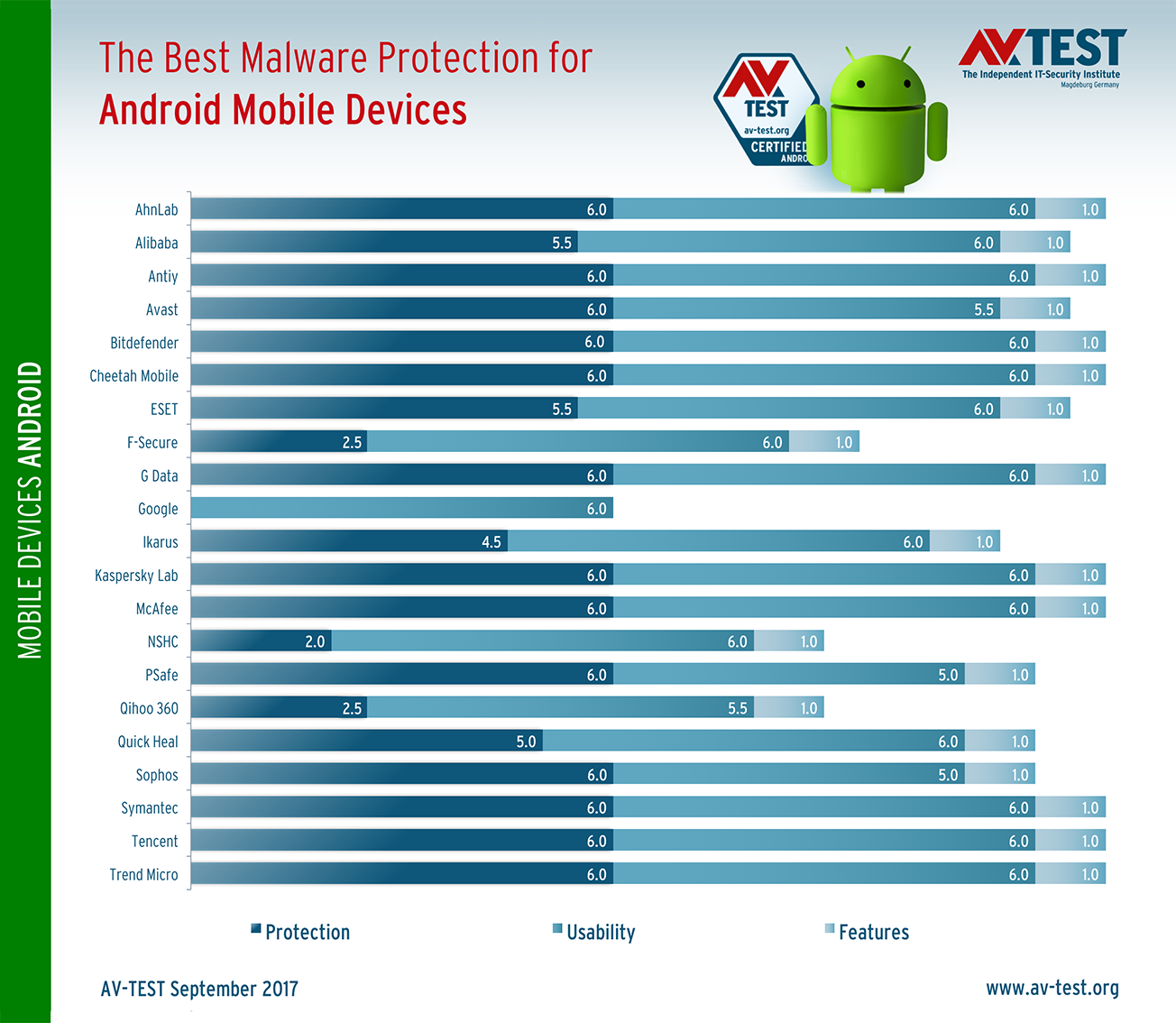 What is the best antivirus for android