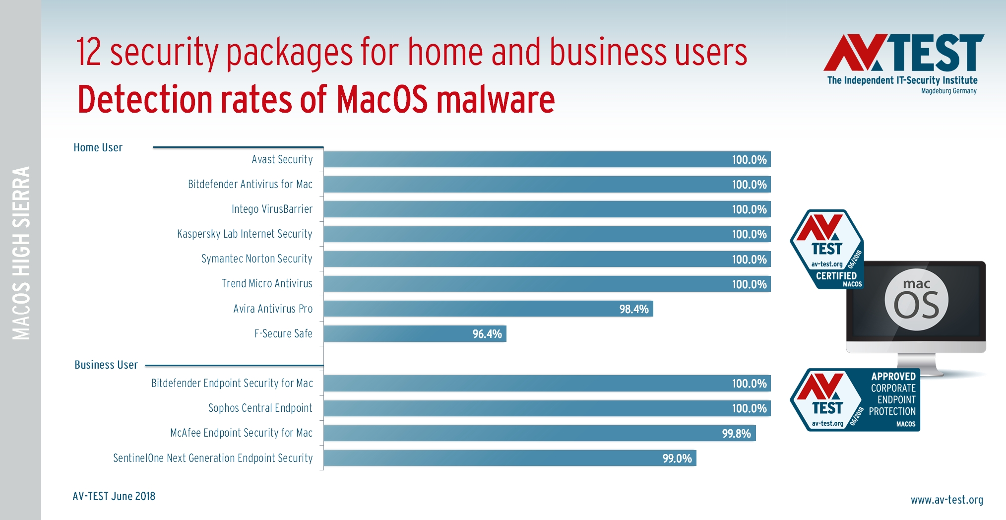 Best Antivirus for macOS High Sierra