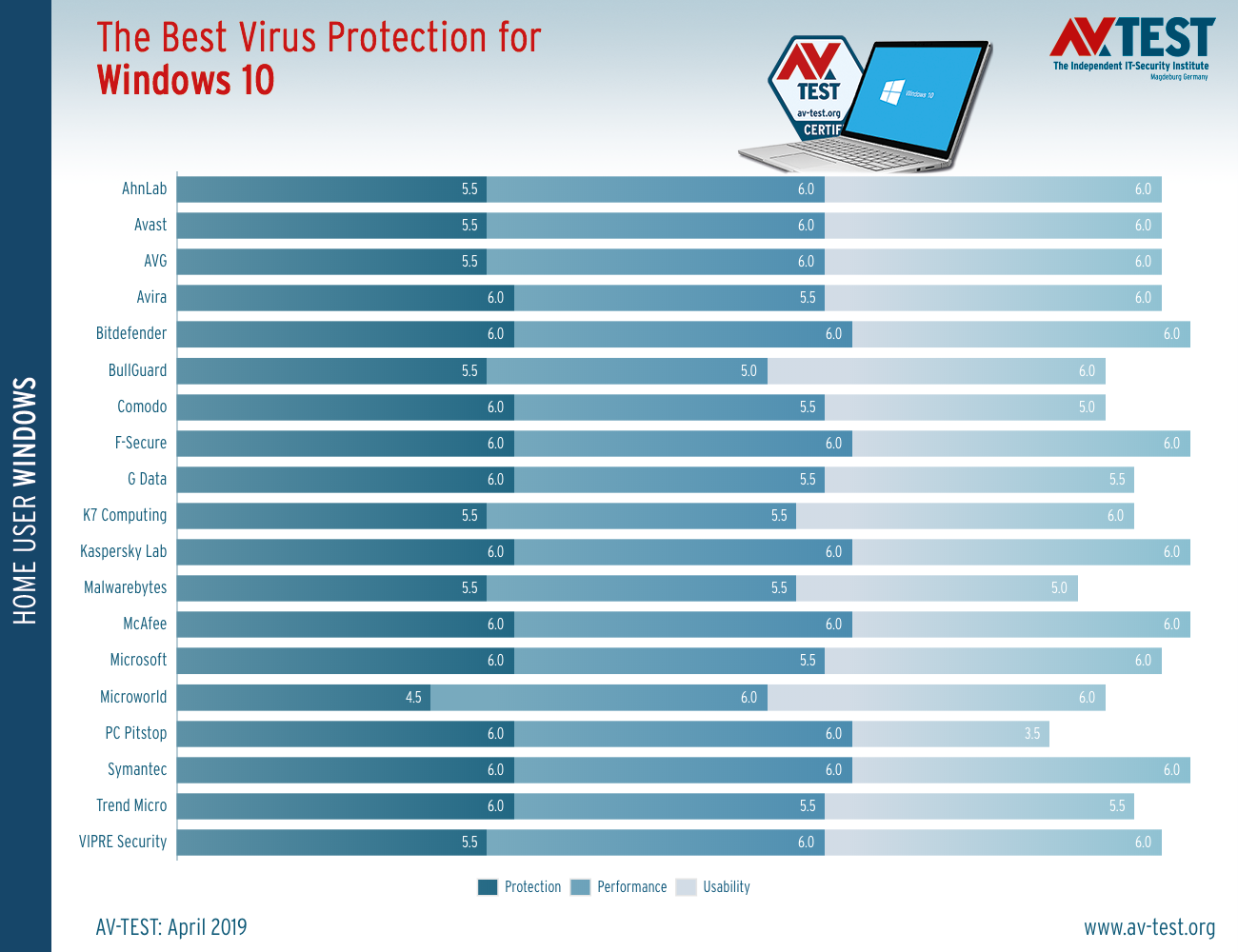 Best Anti Virus 2019 Best Antivirus for Windows 10 (March/April 2019 Anti Malware Tests)