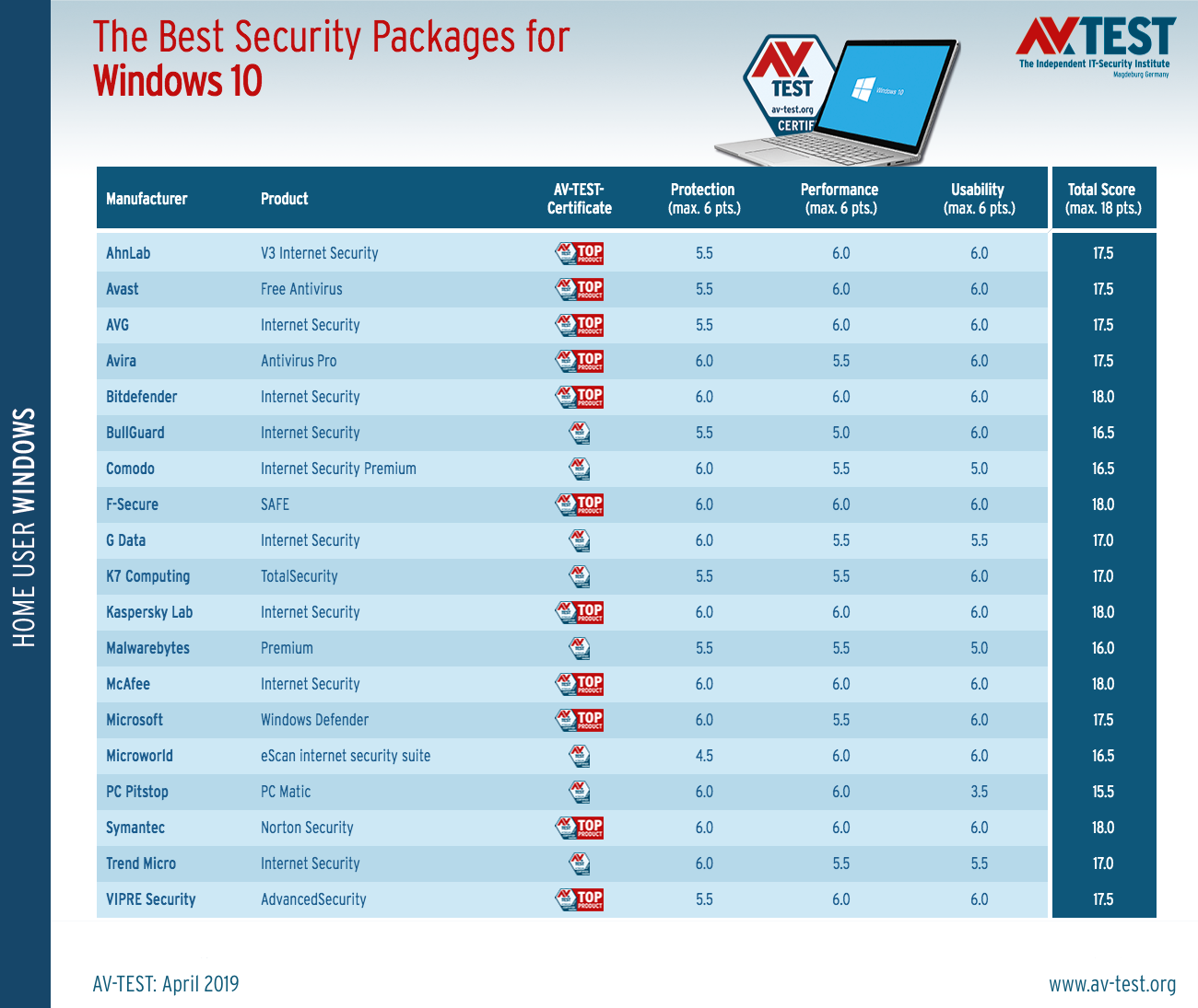 Best Antimalware 2019 Best Antivirus for Windows 10 (March/April 2019 Anti Malware Tests)