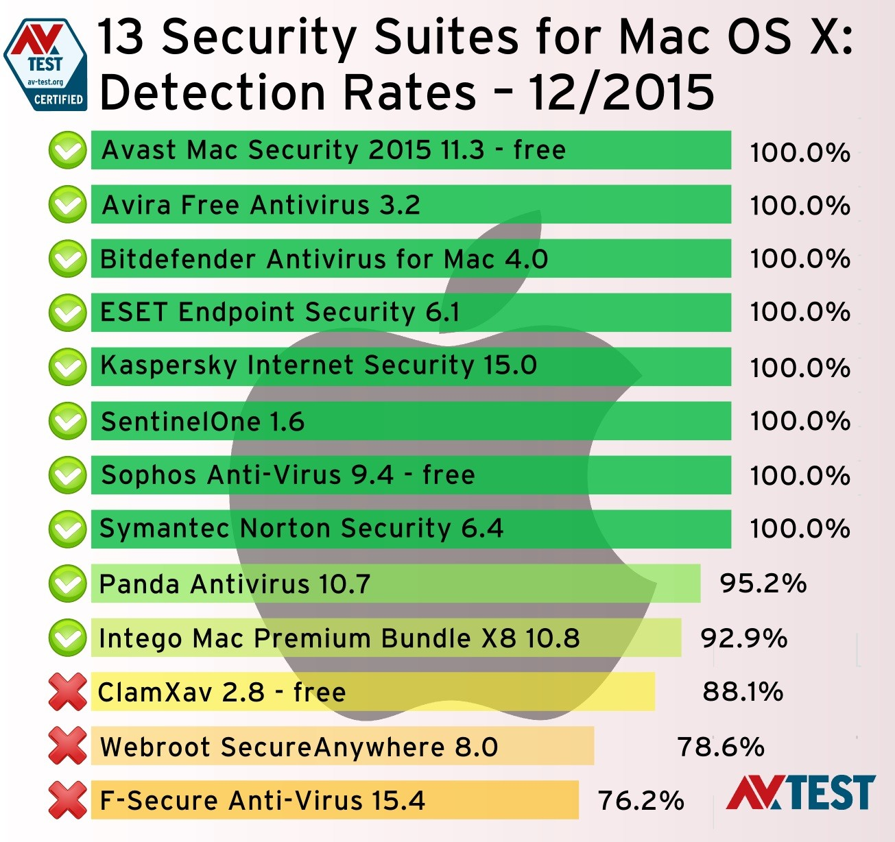 Best Antivirus Software for Mac OS X