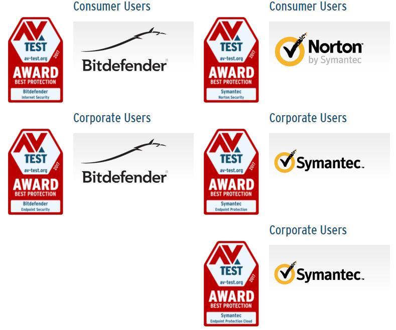 best antivirus internet security 2017