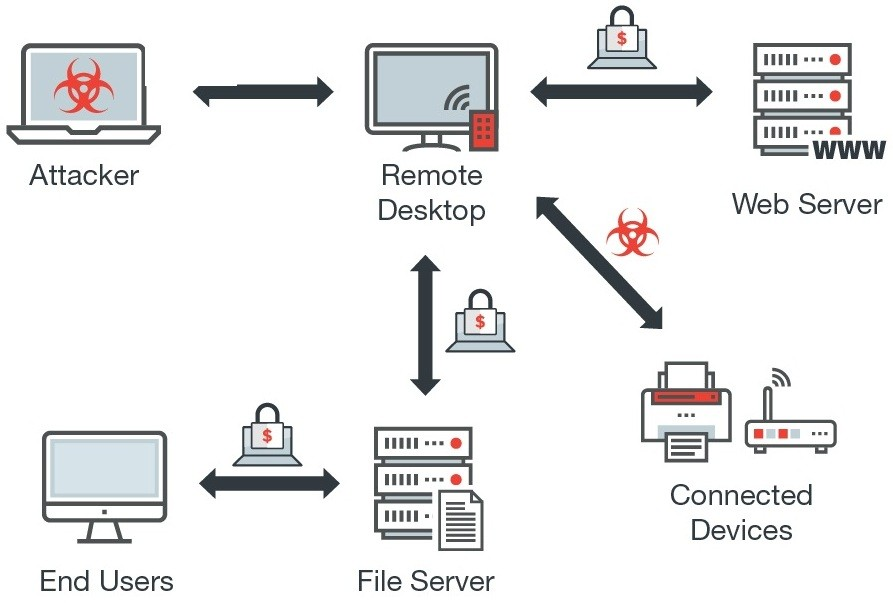 https://news-cdn.softpedia.com/images/news2/crysis-ransomware-employing-rdp-brute-force-attacks-in-new-campaign-508444-2.jpg
