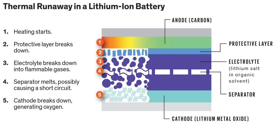 How Are Batteries Made >> Doped Lithium Ion Batteries Can Be Made Safer For You