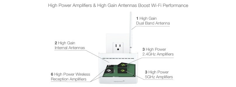 Drivers for Amped Wireless REC33A Range Extender