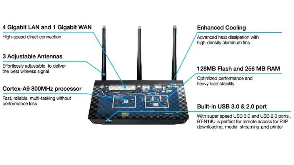 Download Firmware 378 9459 for ASUS RT-N18U and RT-AC66U Routers