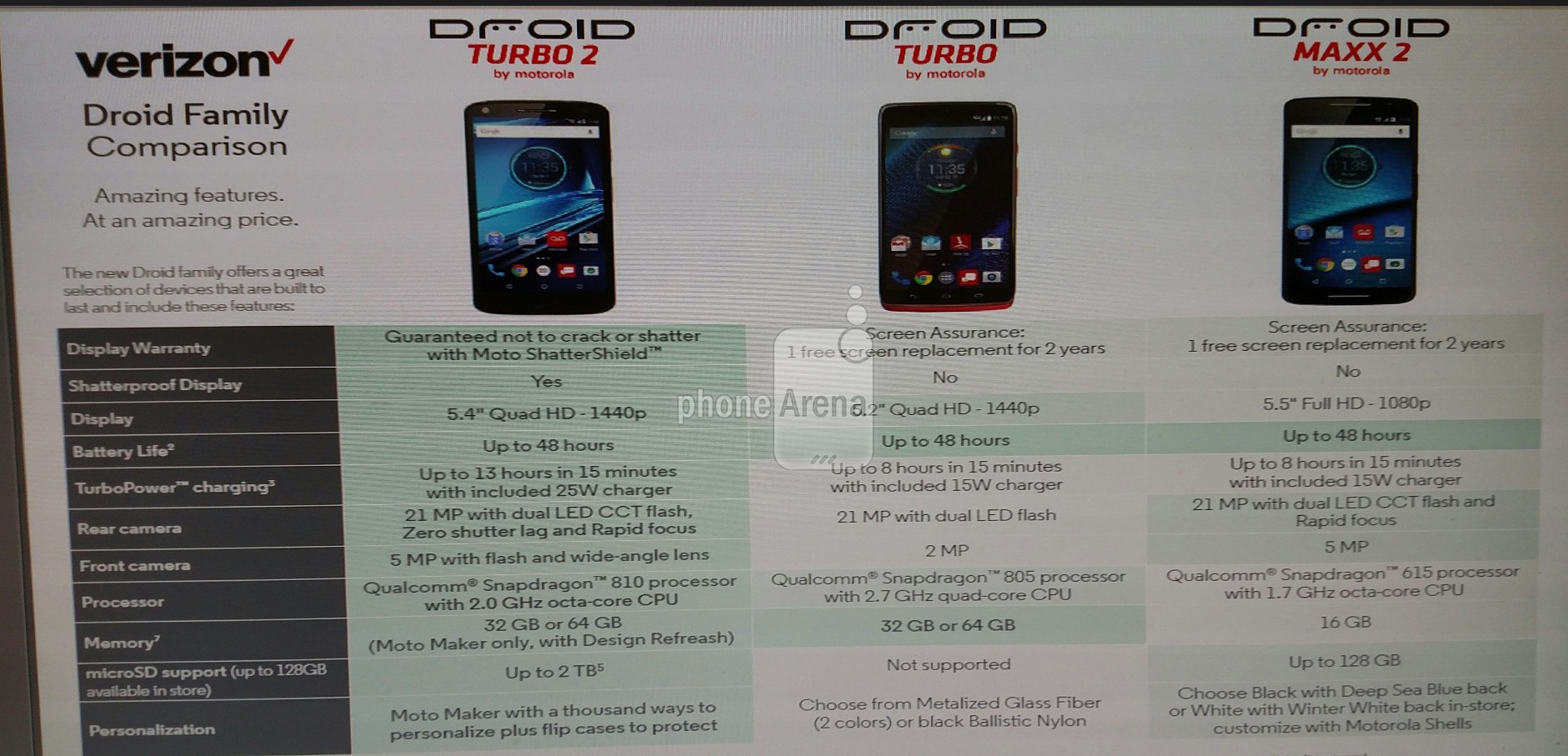 DROID Turbo 2 and DROID Maxx 2 Leaked Specs Confirm MicroSD
