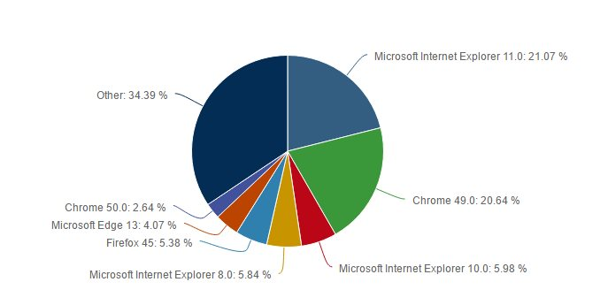 End of an Era Google Chrome Overtakes IE as Worlds Number 1 Browser